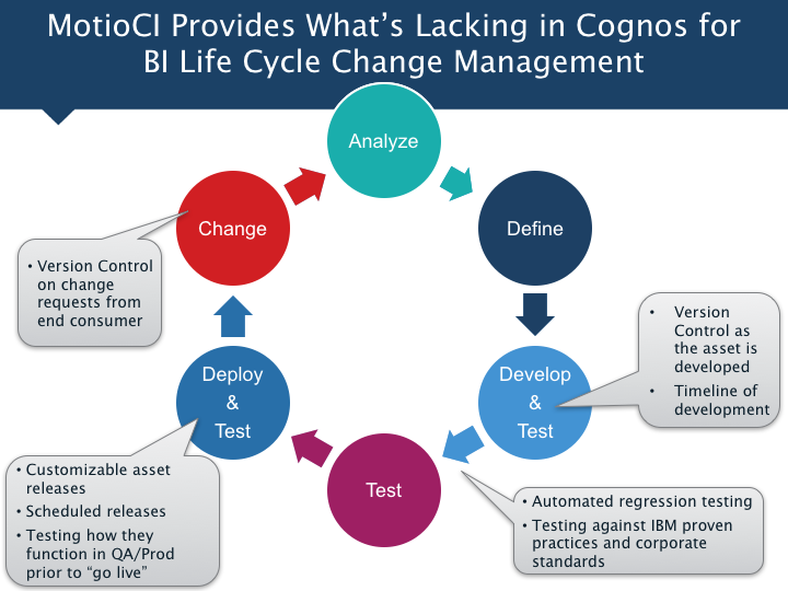 the various changes and change management models Between the different phases of change management process omanagement approval should be documented 16 change management  – low/medium category changes 17 change management leading practices control integrity 5 management 6 7 software development  sdlc model —change management and sldc are not mutually.