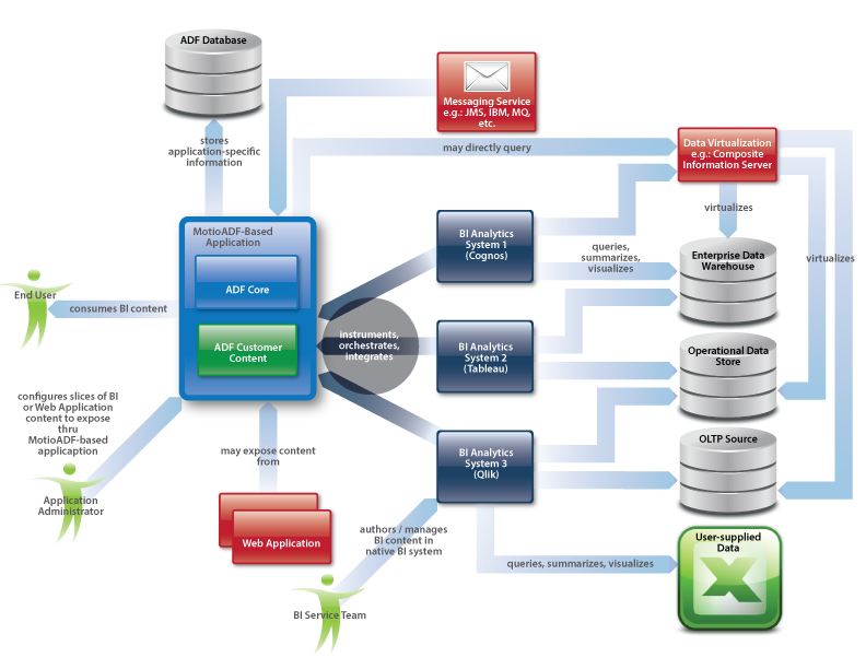 MotioADF - Cognos architecture diagram