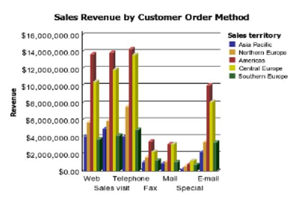 Cognos report chart